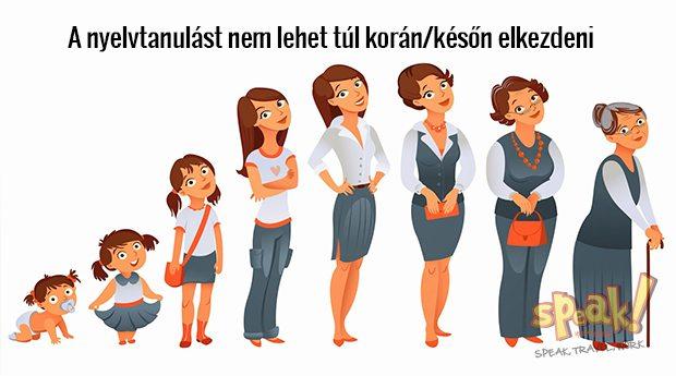 angol-tanulas-tul-koran