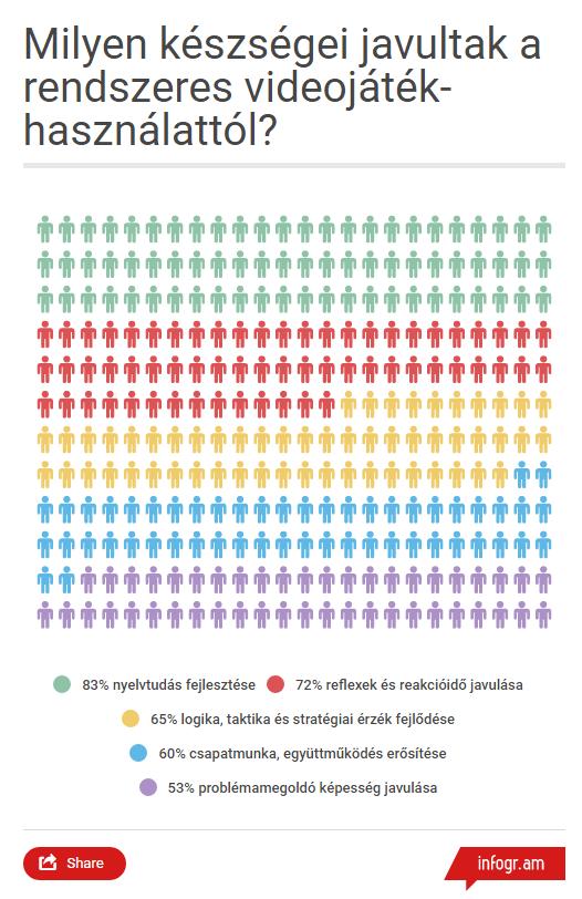 Saját szerkesztésű diagram (forrás: https://infogr.am)