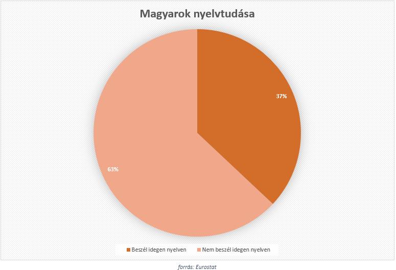 Az Eurostat által készített felmérés szerint, 10 magyarból nem egész 4 tud valamilyen szinten megszólalni angolul.